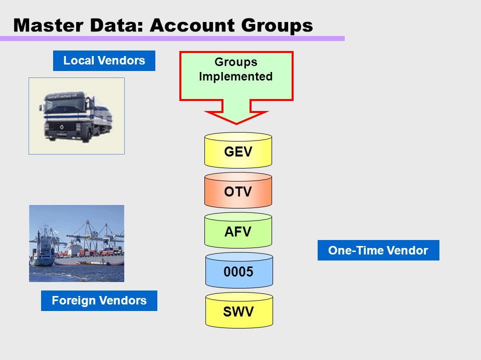 Master Data: Account Groups