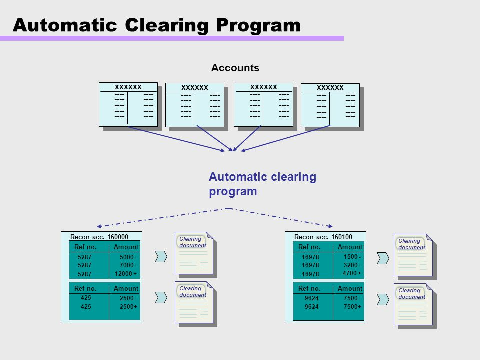 Automatic Clearing Program