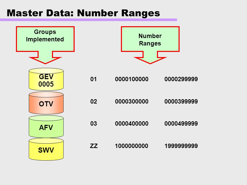 Master Data: Number Ranges