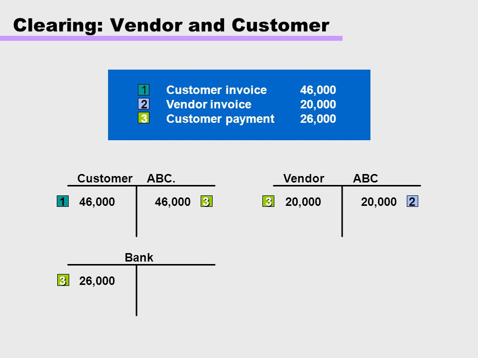 Clearing: Vendor and Customer