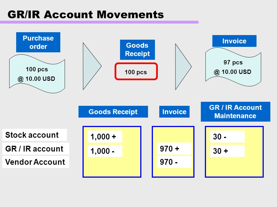 GR/IR Account Movements