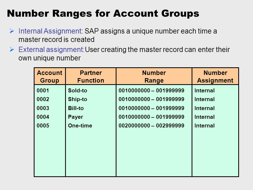 Number Ranges for Account Groups