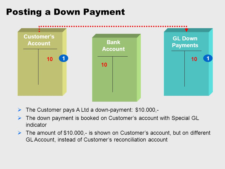 Posting a Down Payment Customer's Account GL Down Payments