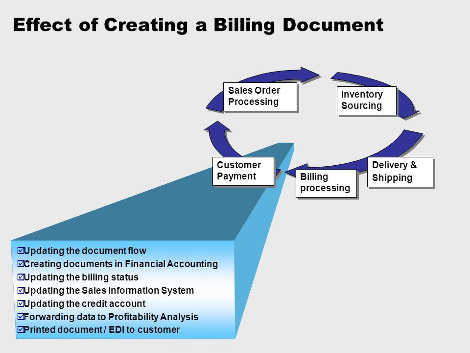 Effect of Creating a Billing Document