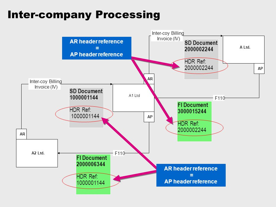 Inter-company Processing
