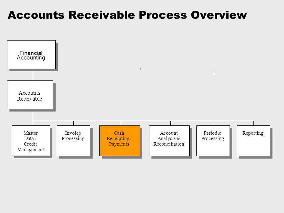 Accounts Receivable Process Overview