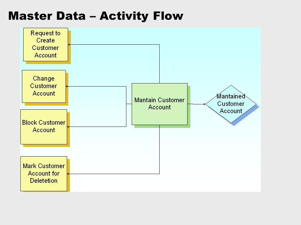 Master Data – Activity Flow