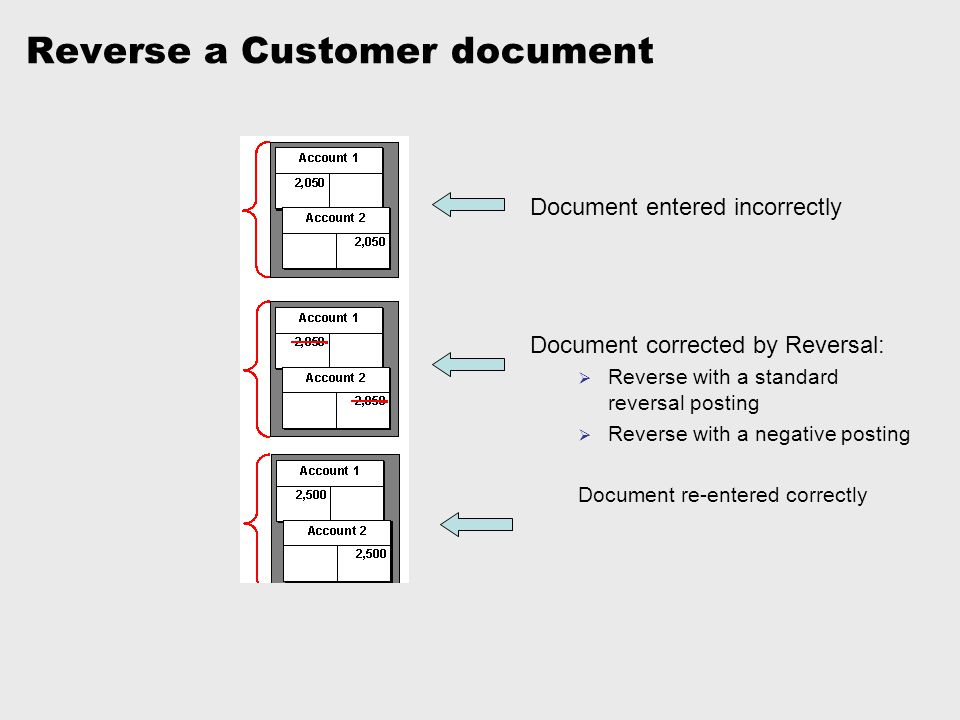 Reverse a Customer document
