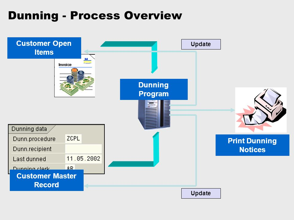 Dunning - Process Overview