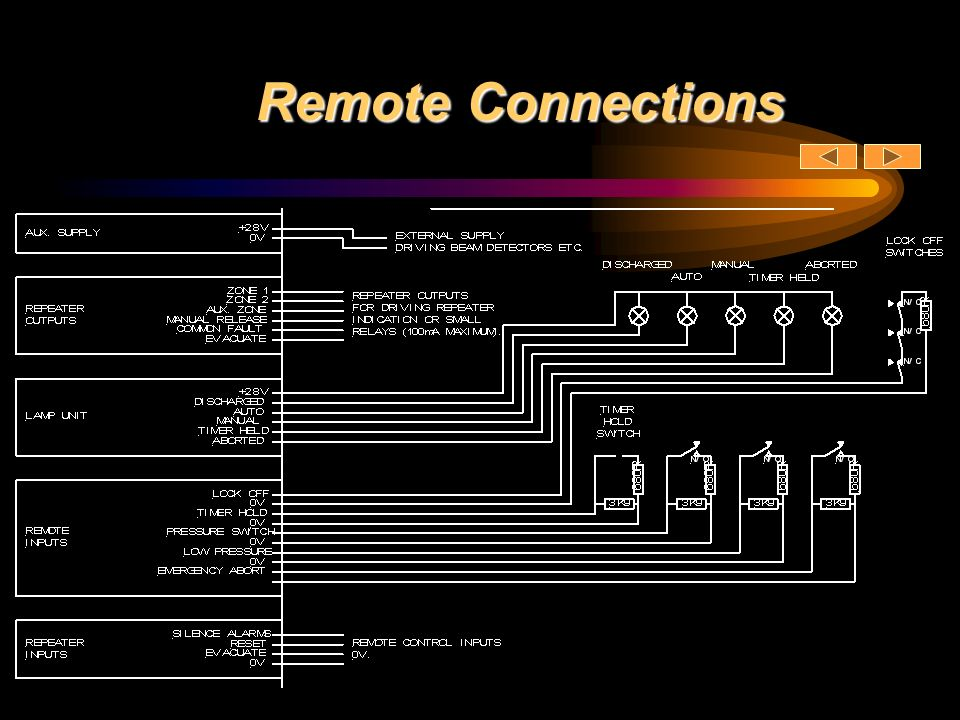 Remote Connections
