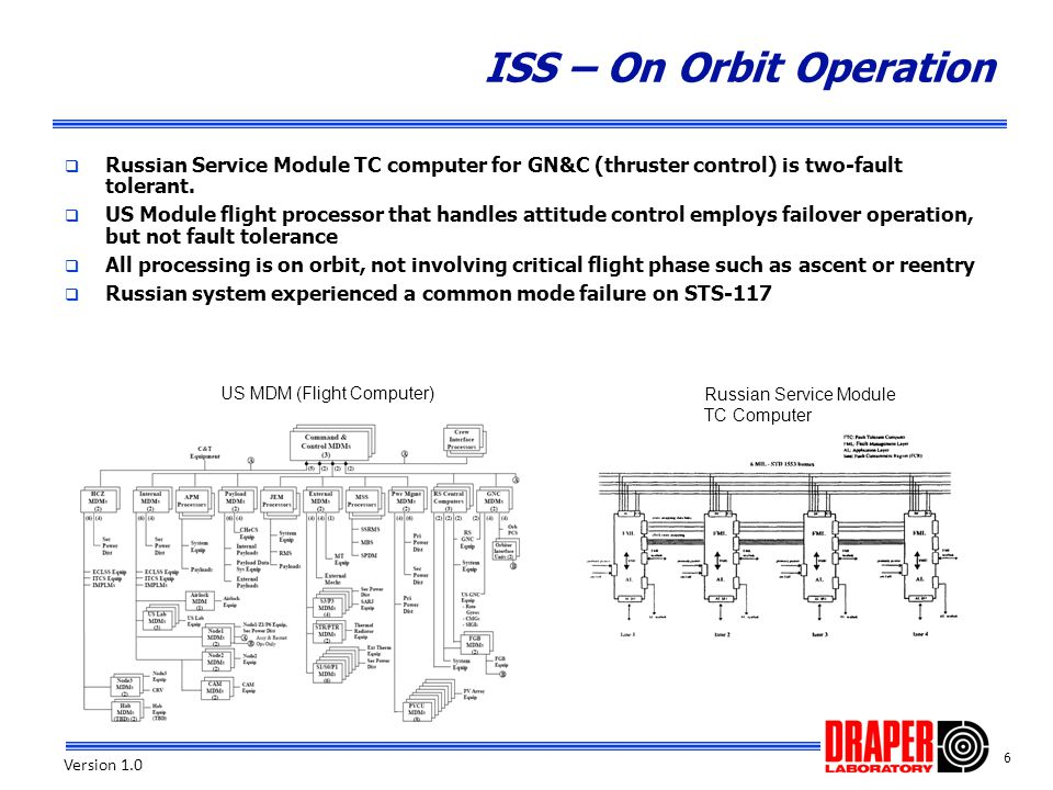 ISS – On Orbit Operation