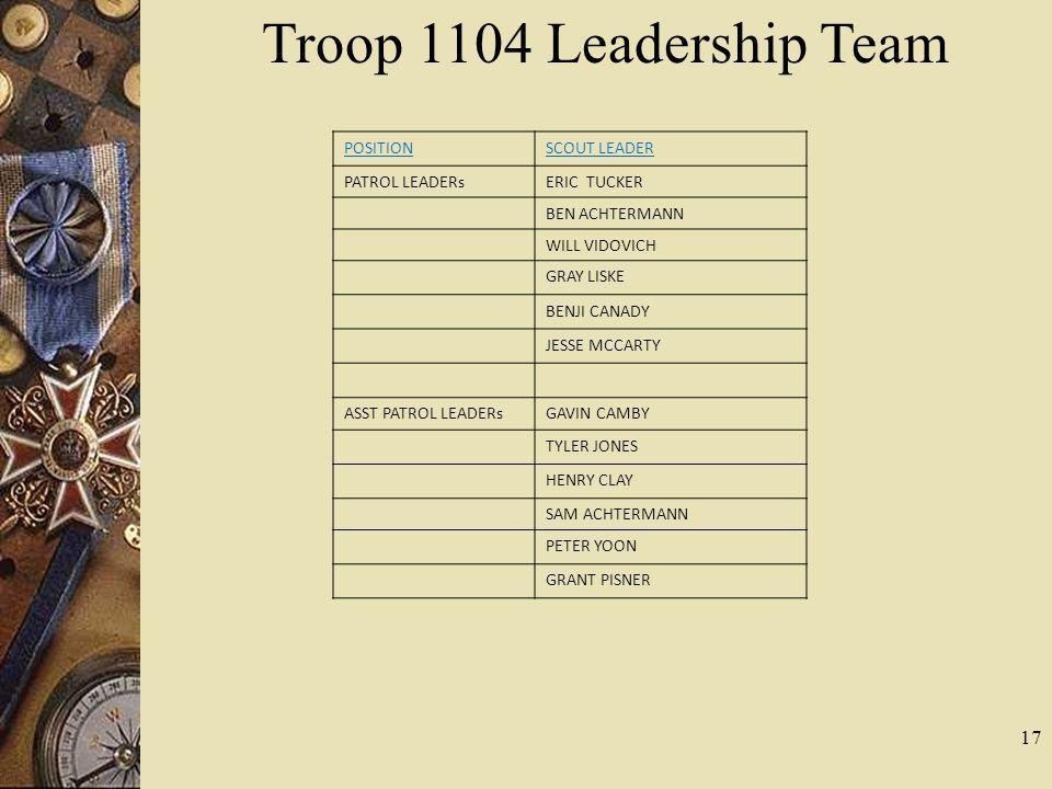 Troop 1104 Leadership Team POSITION SCOUT LEADER PATROL LEADERs
