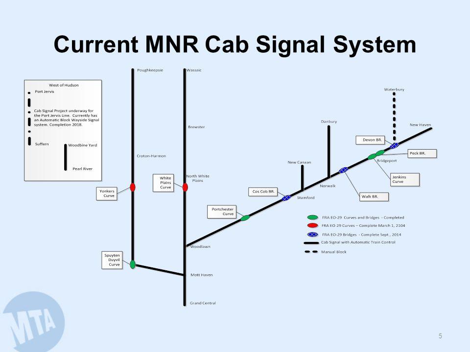 Current LIRR Signal System