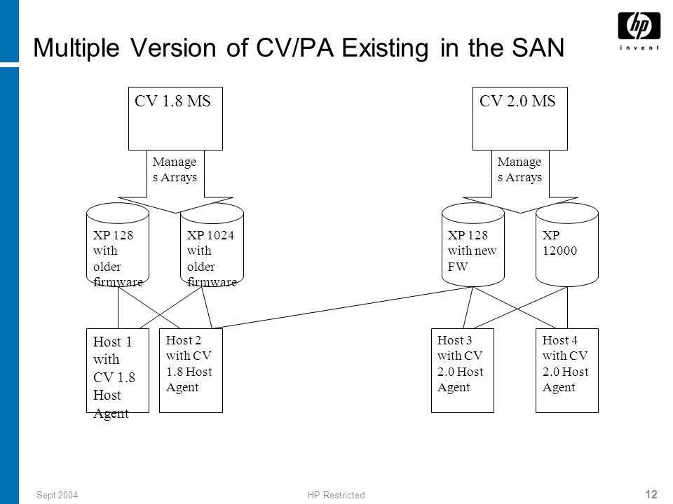 Multiple Version of CV/PA Existing in the SAN