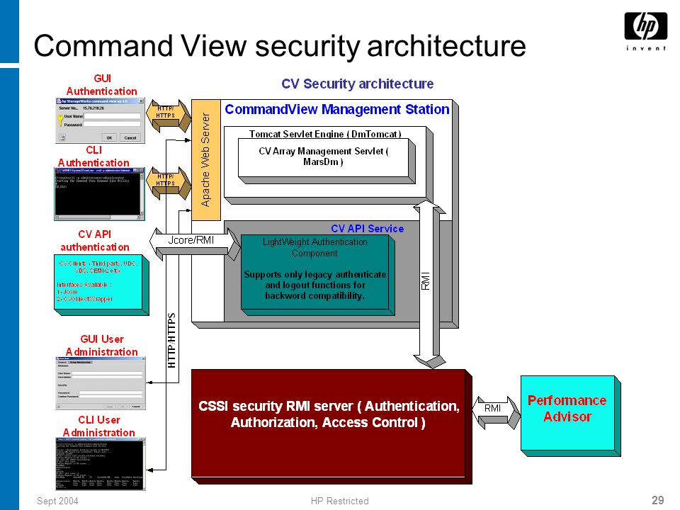 Command View security architecture