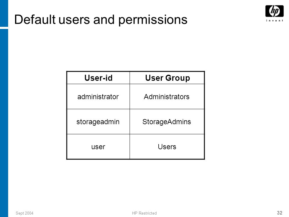 Default users and permissions