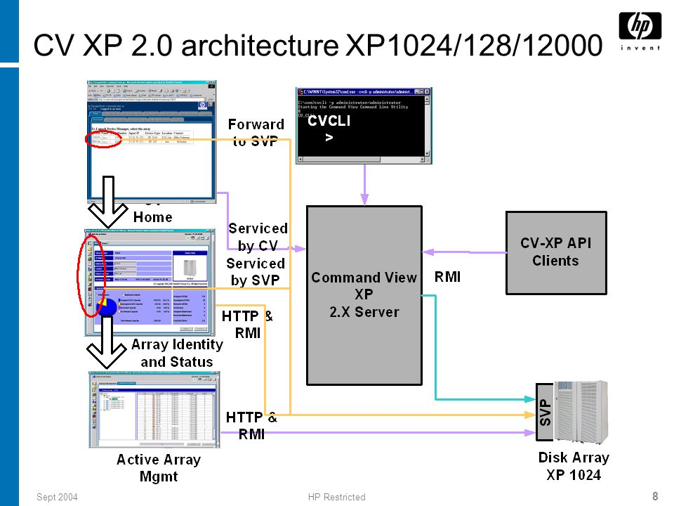 CV XP 2.0 architecture XP1024/128/12000