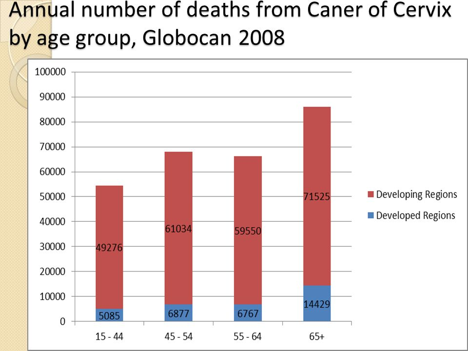 Annual number of deaths from Caner of Cervix by age group, Globocan 2008