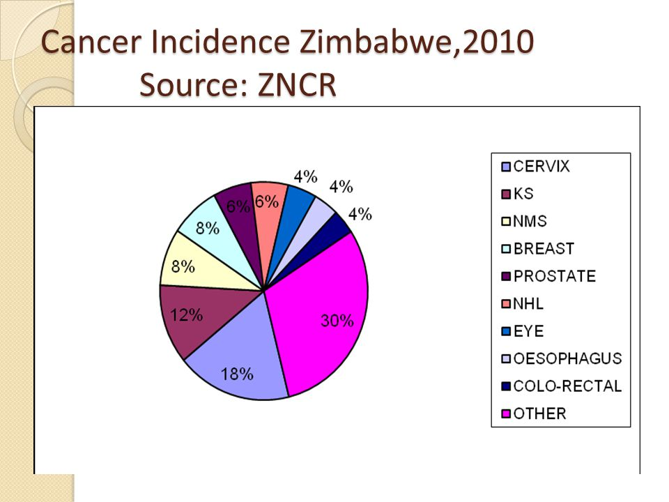 Cancer Incidence Zimbabwe,2010 Source: ZNCR