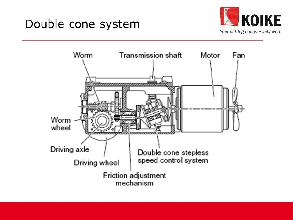 Double cone system