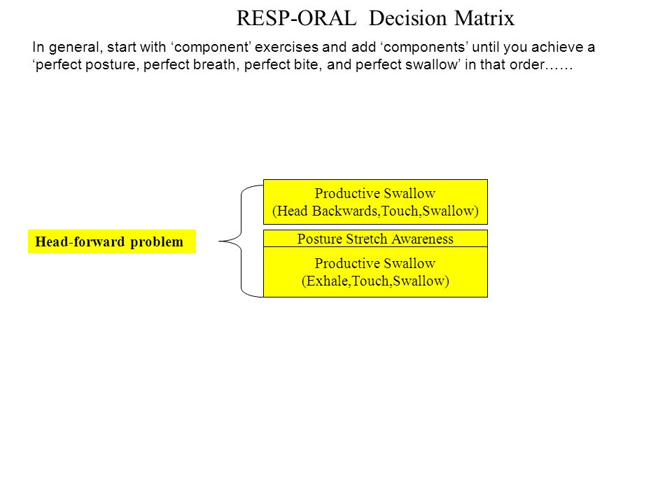 RESP-ORAL Decision Matrix