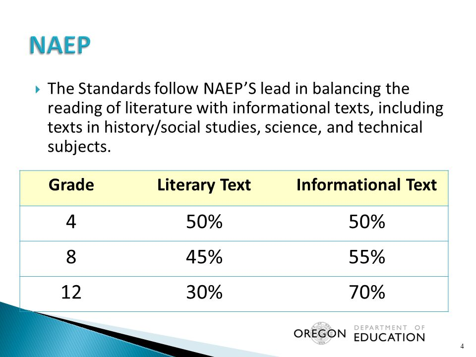 NAEP 4 50% 8 45% 55% 12 30% 70% Grade Literary Text Informational Text