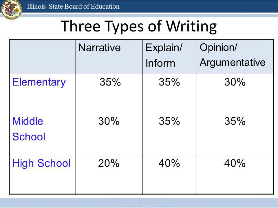 Three Types of Writing Narrative Explain/ Inform Elementary 35% 30%
