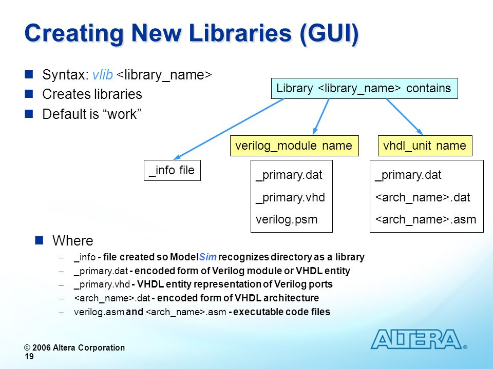 Creating New Libraries (GUI)