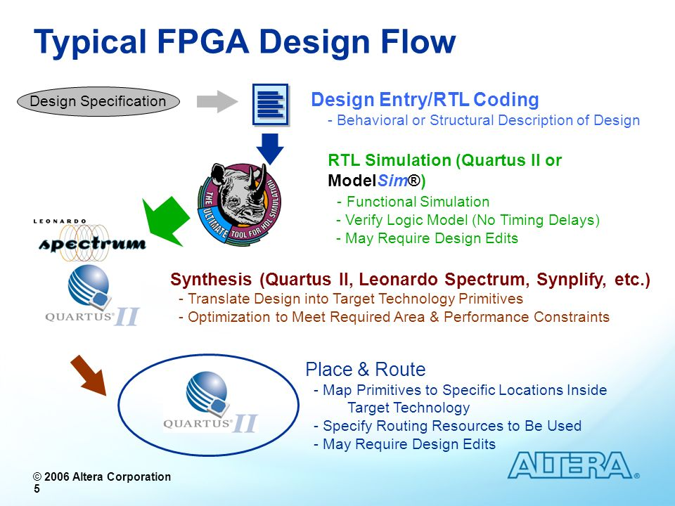 Typical FPGA Design Flow