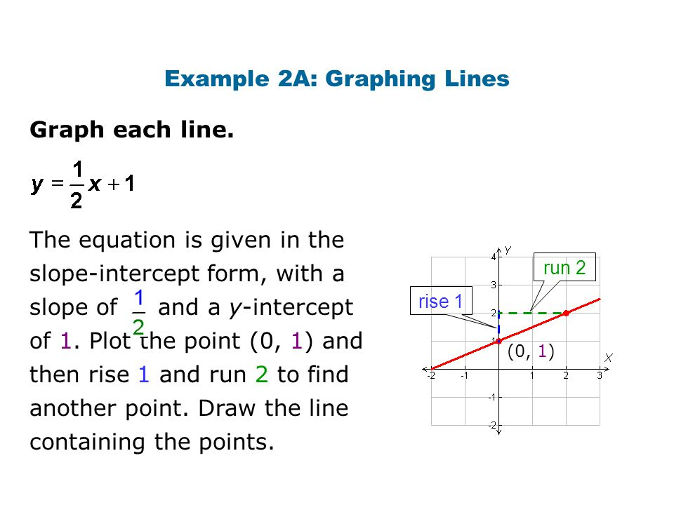 Example 2A: Graphing Lines