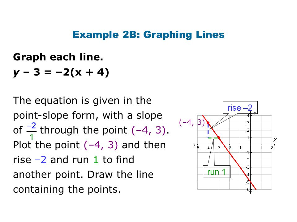 Example 2B: Graphing Lines