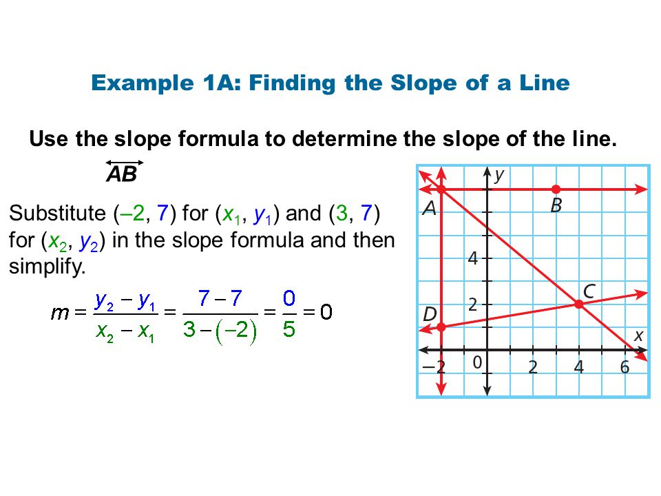 Example 1A: Finding the Slope of a Line