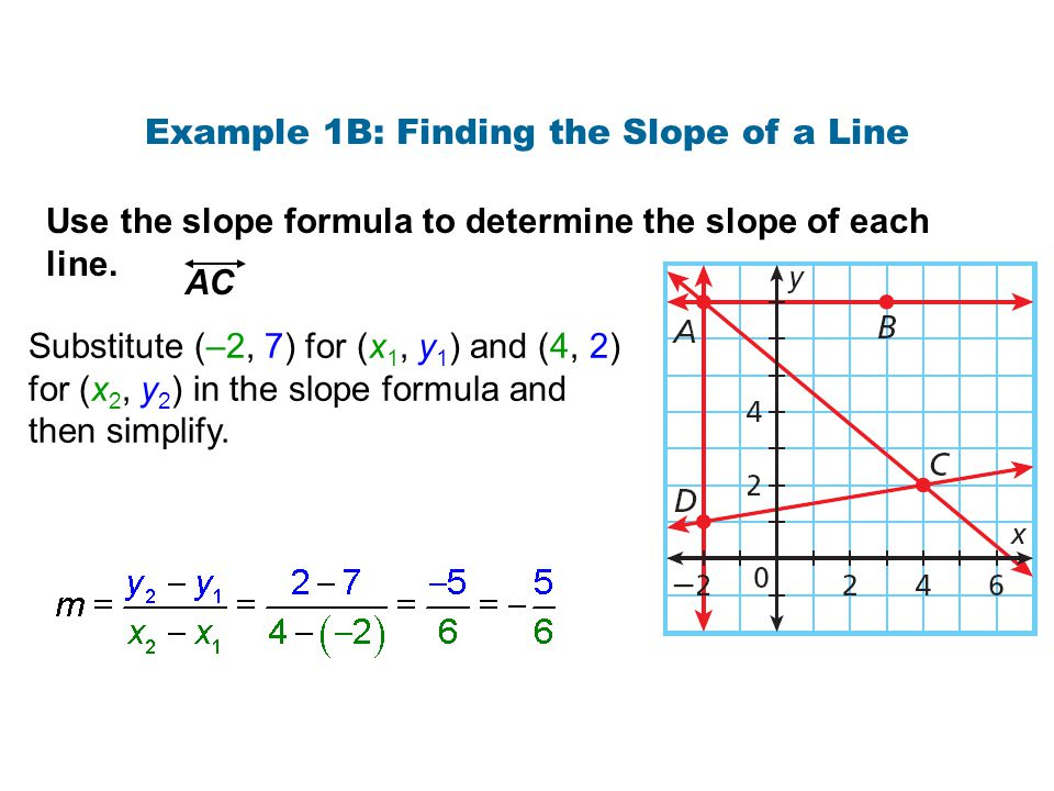 Example 1B: Finding the Slope of a Line