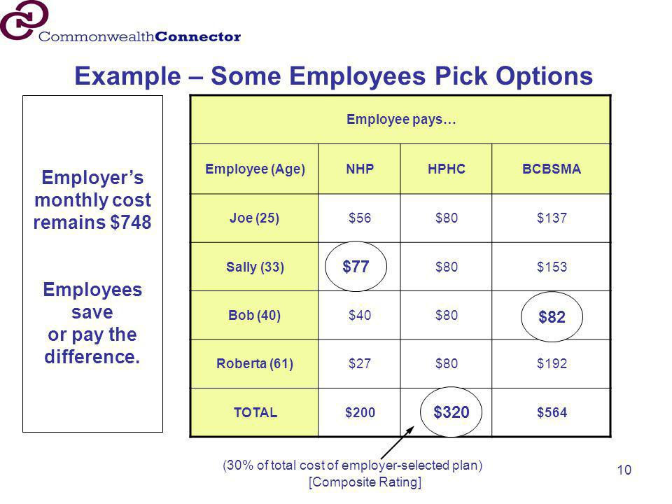 Employer's monthly cost