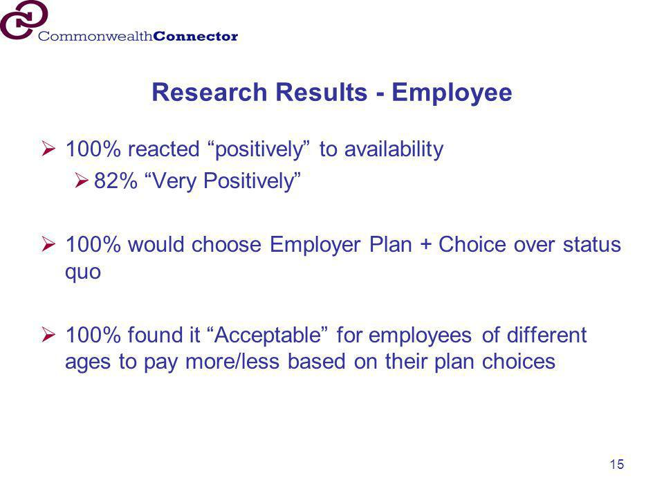Research Results - Employee