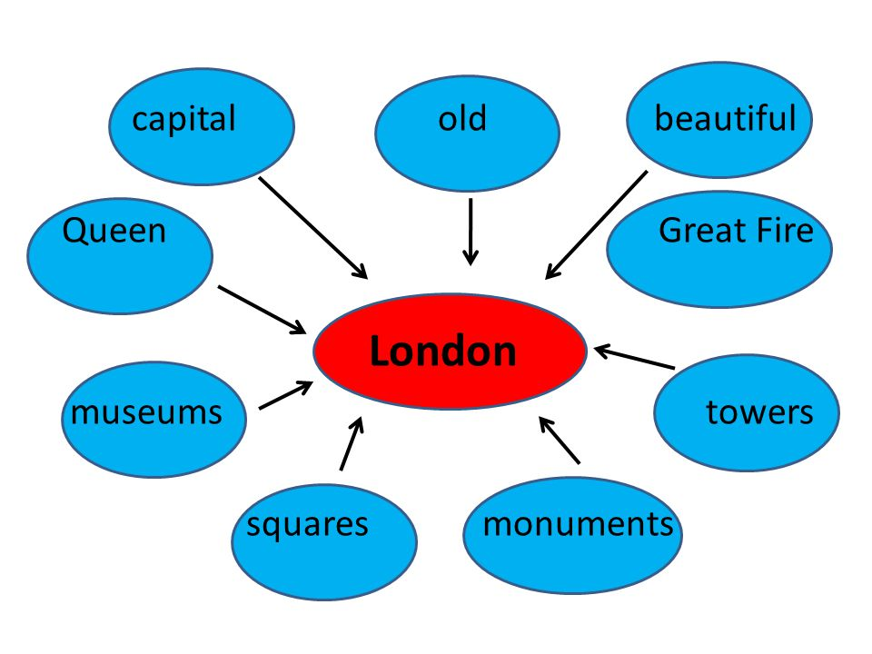 London capital old beautiful Queen Great Fire museums towers