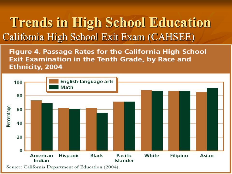 Trends in High School Education