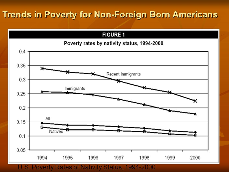 Trends in Poverty for Non-Foreign Born Americans