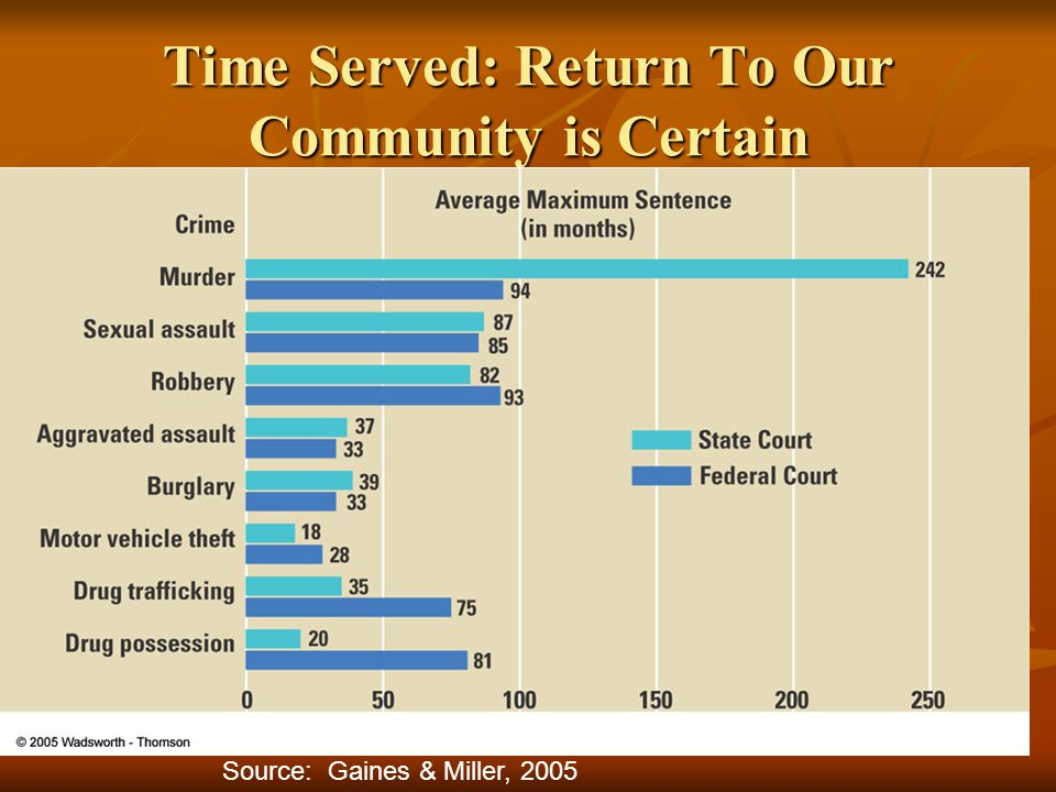 Time Served: Return To Our Community is Certain