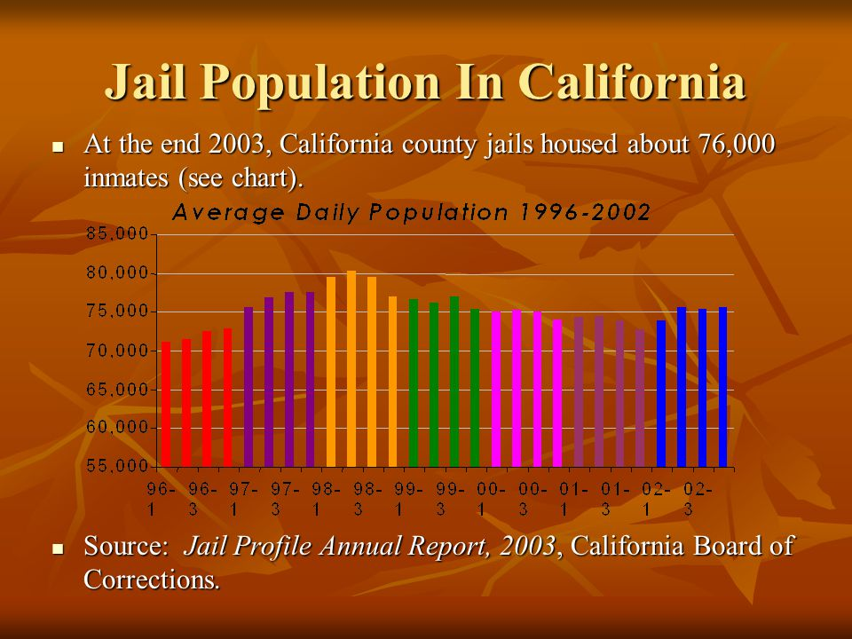 Jail Population In California