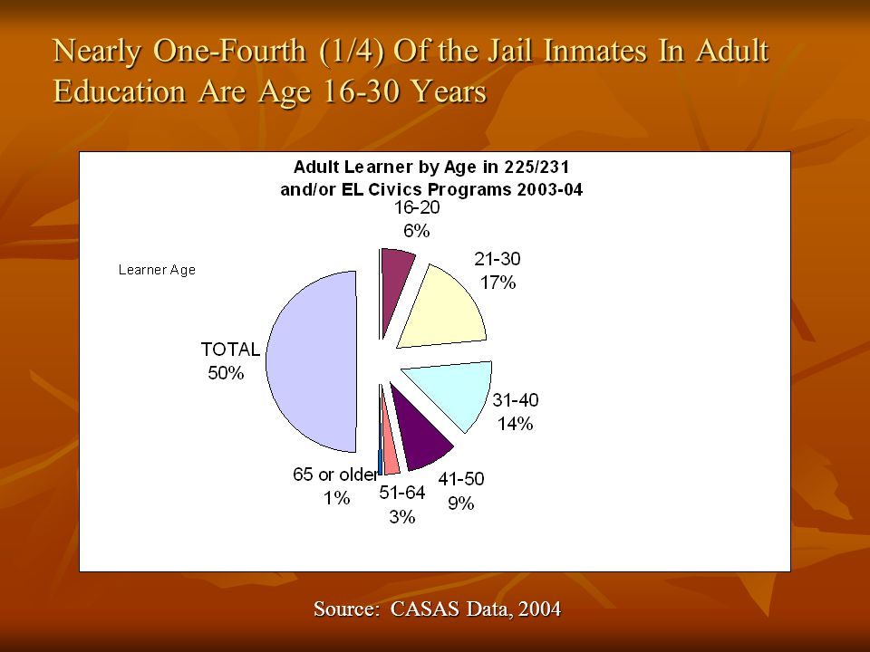 Nearly One-Fourth (1/4) Of the Jail Inmates In Adult Education Are Age 16-30 Years