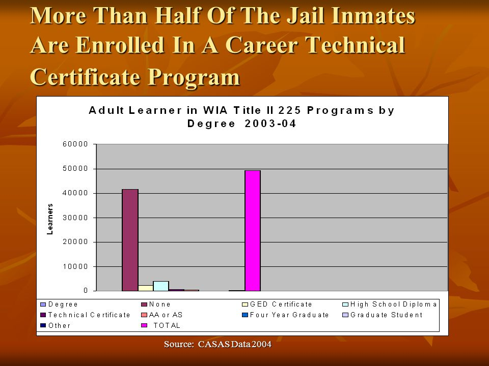 More Than Half Of The Jail Inmates Are Enrolled In A Career Technical Certificate Program