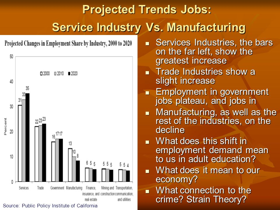 Projected Trends Jobs: Service Industry Vs. Manufacturing