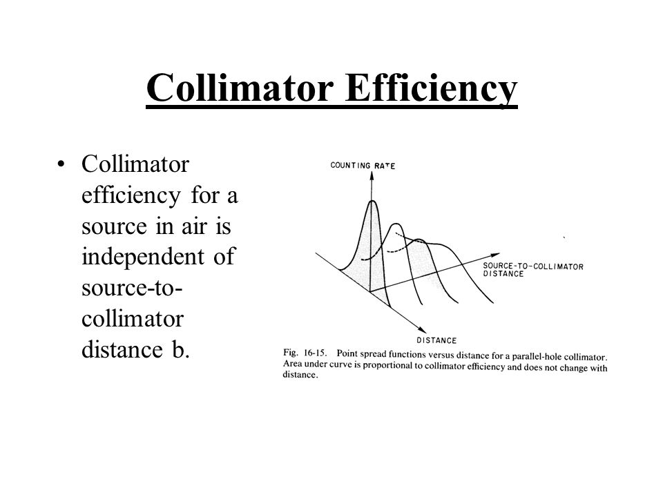Collimator Efficiency