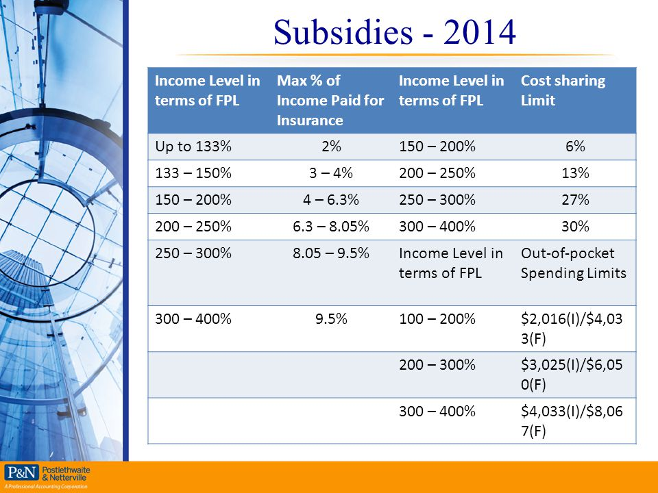 Subsidies - 2014 Income Level in terms of FPL