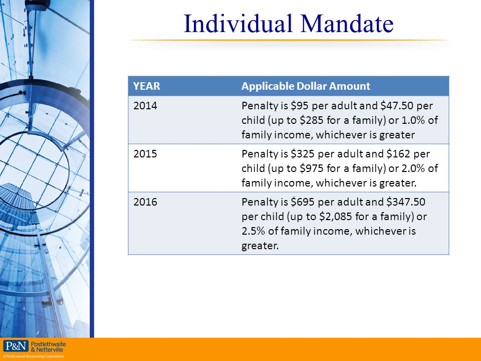 Individual Mandate YEAR Applicable Dollar Amount 2014