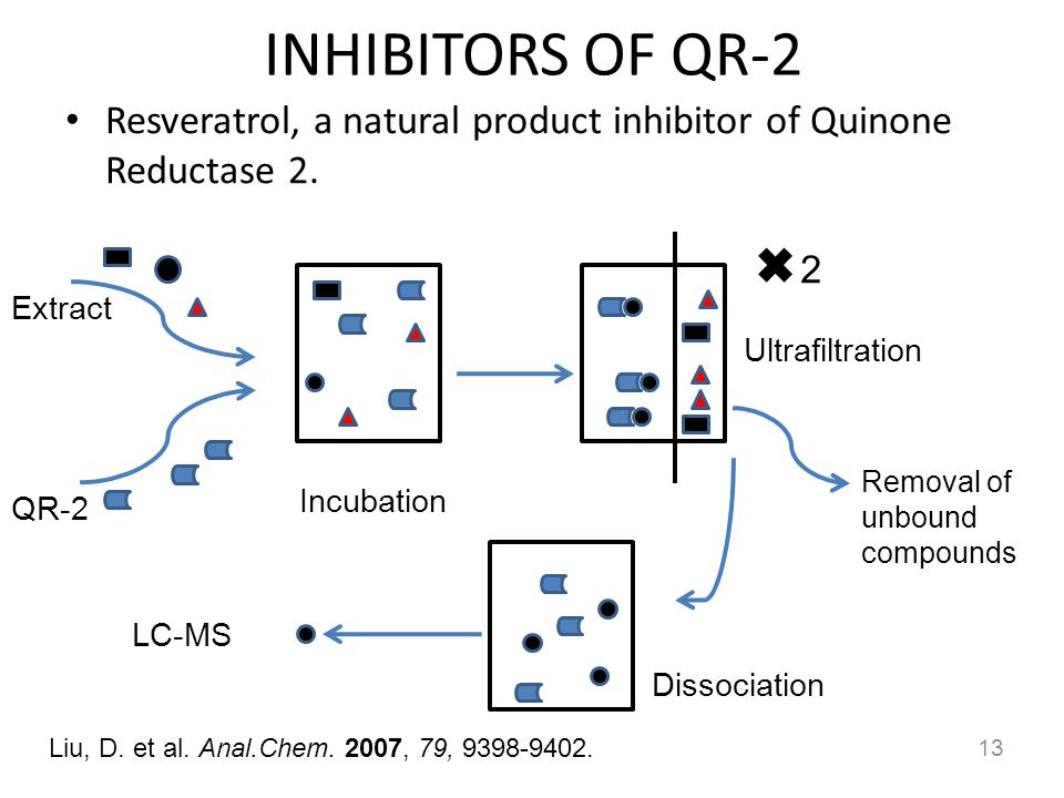 INHIBITORS OF QR-2 Resveratrol, a natural product inhibitor of Quinone Reductase 2. 2. Extract. Ultrafiltration.