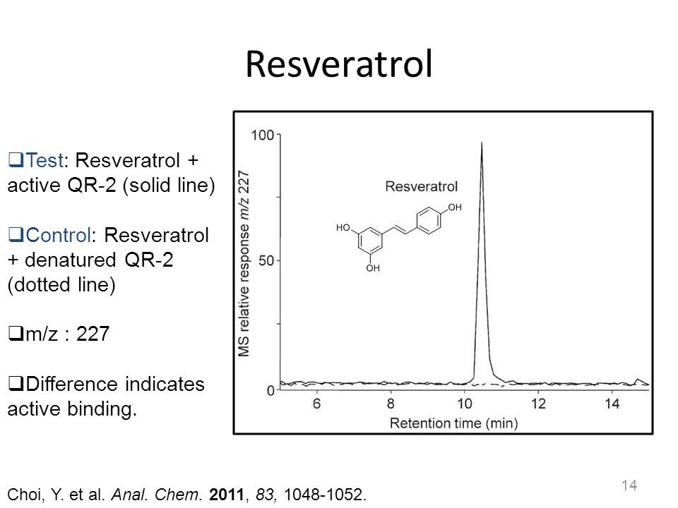 Resveratrol Test: Resveratrol + active QR-2 (solid line)