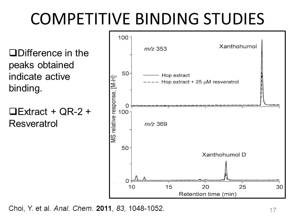COMPETITIVE BINDING STUDIES