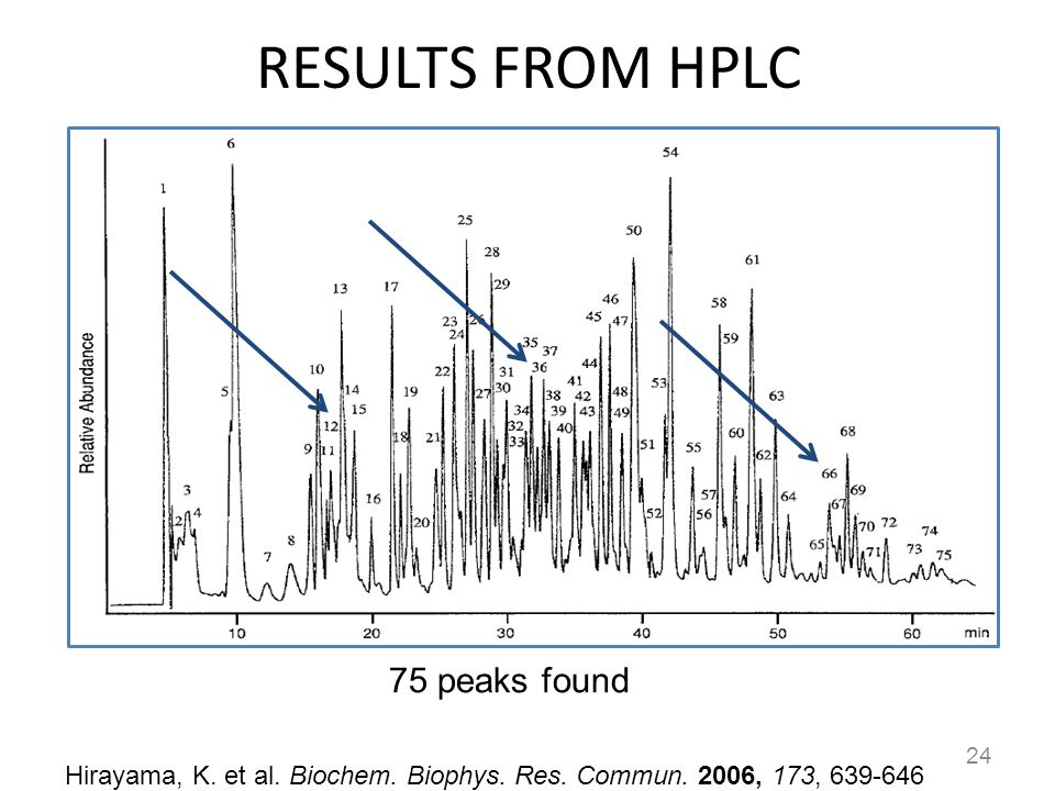 RESULTS FROM HPLC 75 peaks found